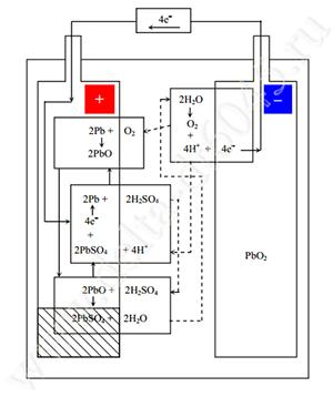 Химическая реакция и механизм рекомбинации в аккумуляторе Delta DT 6045