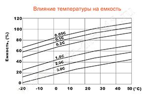 Влияние температуры на емкость аккумулятора Delta DT 6045