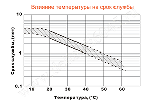 Влияние температуры на срок службы аккумулятора Delta DT 6045