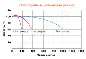 Срок службы аккумулятора Delta DT 6045 в циклическом режиме